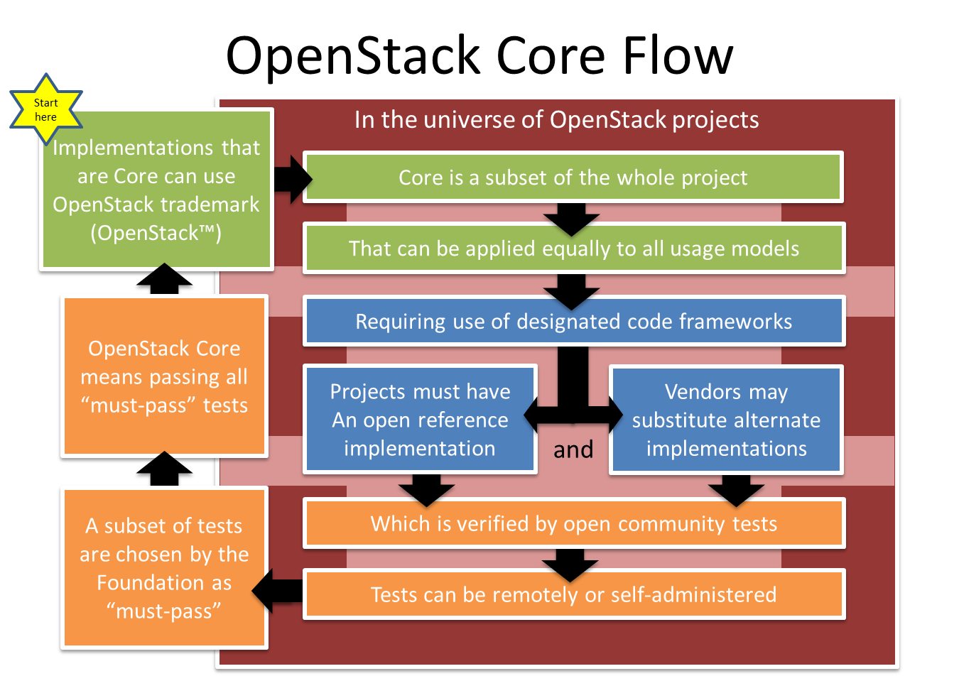 Flowchart Rob Hirschfeld Process Flow Diagram Requirements Core