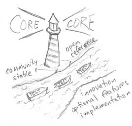 core lighthouse