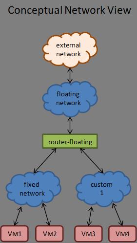 OpenStack Neutron using Linux Bridges (technical explanation)