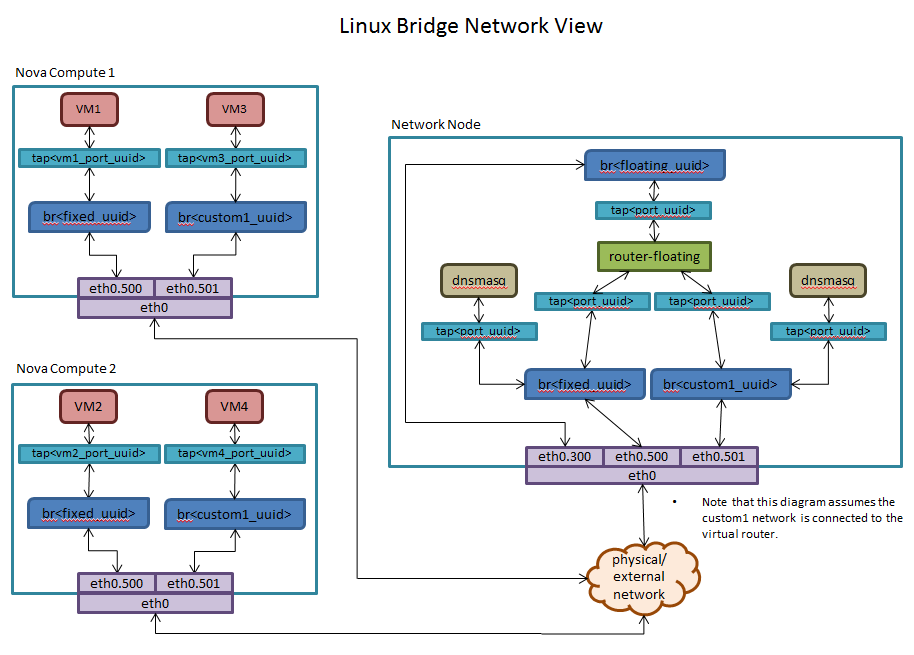 OpenStack Neutron using Linux Bridges (technical explanation) | Rob