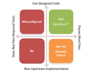 is_it_openstack_graphic