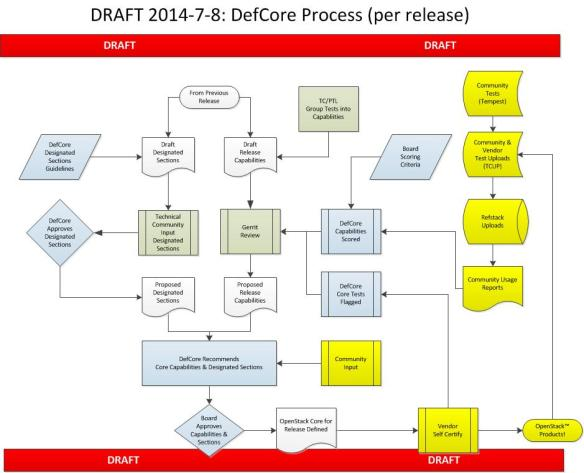DefCore Process Draft