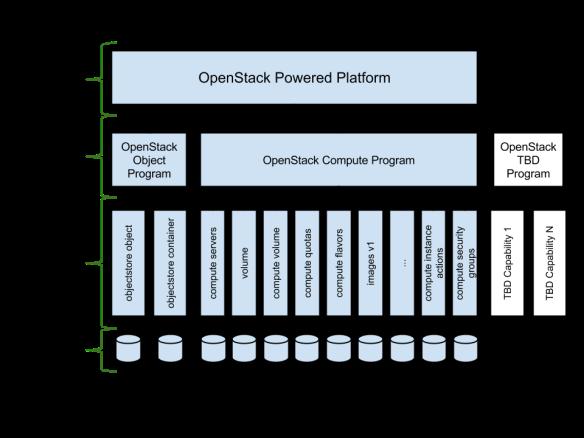 DefCore Platform and Programs v1.1