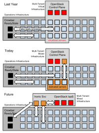 Illustration to show potential changes in provisioning control flow over time.