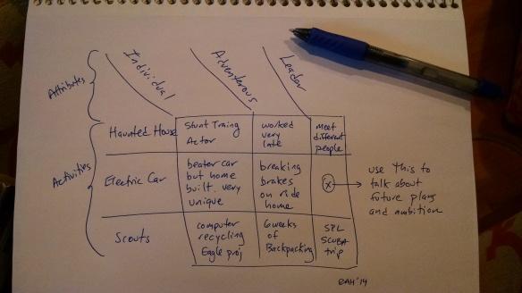 Interview Grid