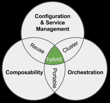 Hybrid DevOps 3 components (1)