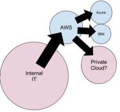 IT perspective of AWS